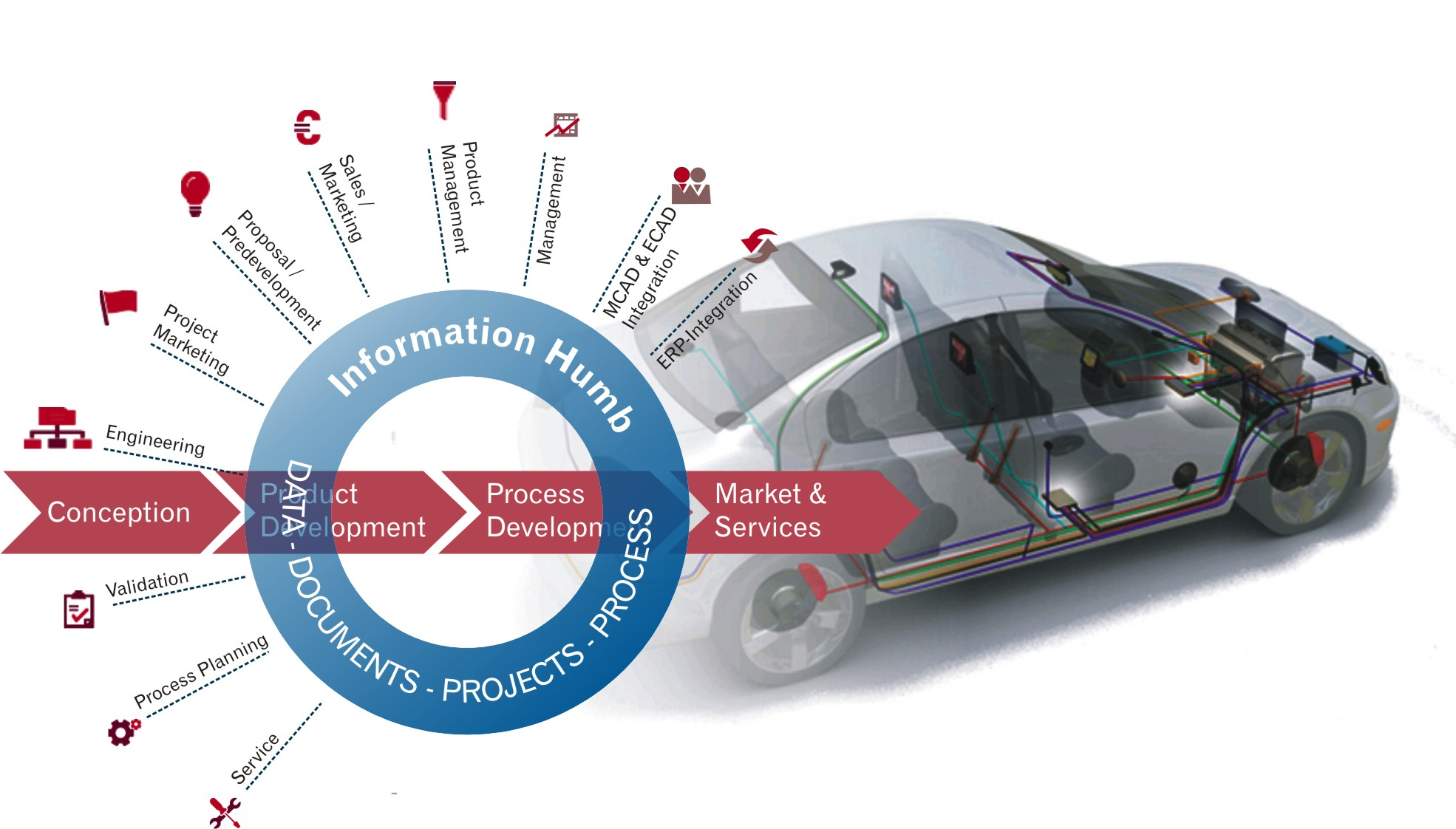 Overcome Roadblocks to PLM Success with Innovative Platforms