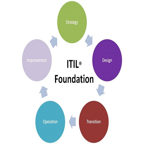 ITIL Foundation Course Certification Program